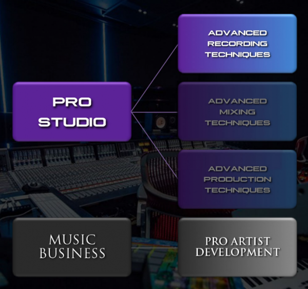 Premium modules inside MusicMastermind.tv